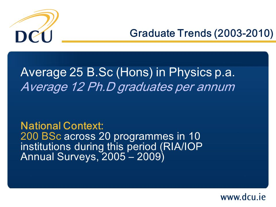 Graduate Trends (2003-2010) Average 25 B.Sc (Hons) in Physics p.a.