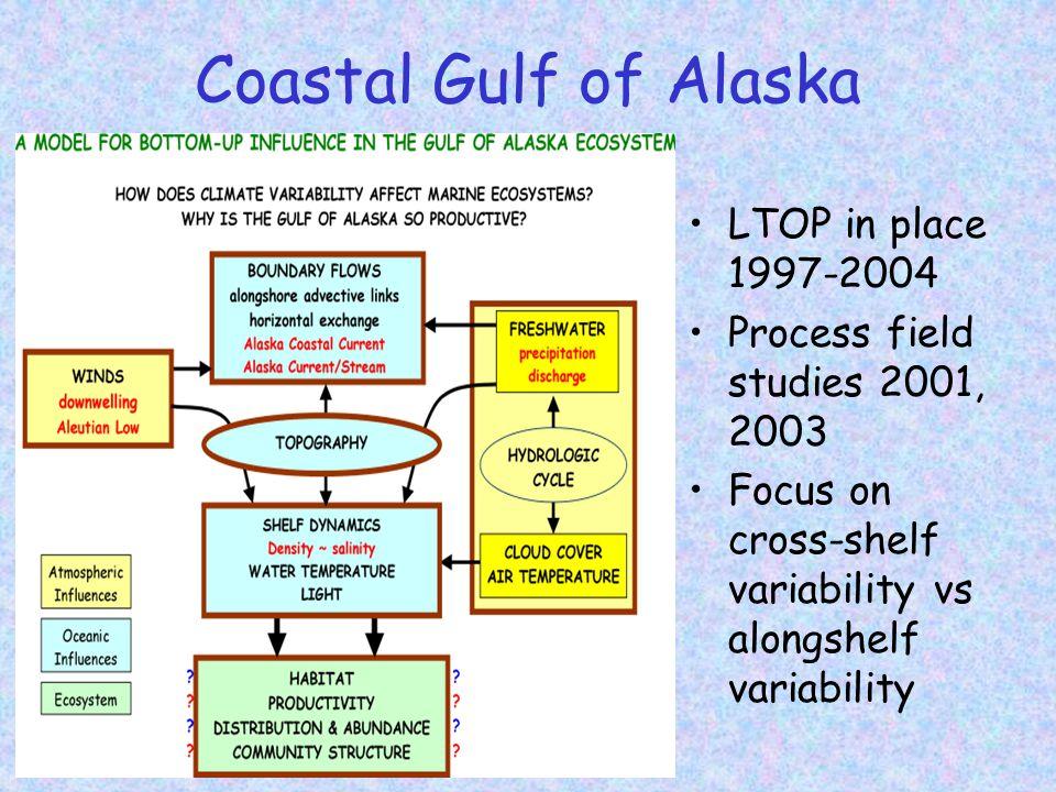 Coastal Gulf of Alaska LTOP in place 1997-2004 Process field studies 2001, 2003 Focus on cross-shelf variability vs alongshelf variability