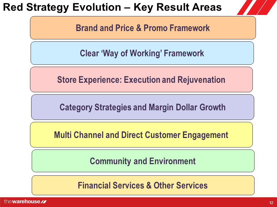 Red Strategy Evolution – Key Result Areas Brand and Price & Promo Framework Clear 'Way of Working' Framework Multi Channel and Direct Customer Engagement Category Strategies and Margin Dollar Growth Store Experience: Execution and Rejuvenation Financial Services & Other Services 12 Community and Environment