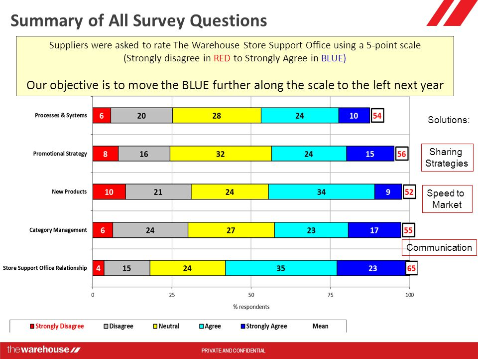 PRIVATE AND CONFIDENTIAL Suppliers were asked to rate The Warehouse Store Support Office using a 5-point scale (Strongly disagree in RED to Strongly Agree in BLUE) Our objective is to move the BLUE further along the scale to the left next year Summary of All Survey Questions Solutions: Speed to Market Sharing Strategies Communication