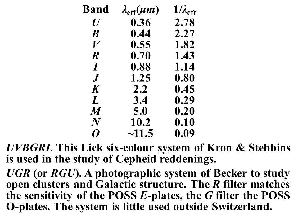Bandλ eff (μm)1/λ eff U0.362.78 B0.442.27 V0.551.82 R0.701.43 I0.881.14 J1.250.80 K2.20.45 L3.40.29 M5.00.20 N10.20.10 O~11.50.09 UVBGRI.