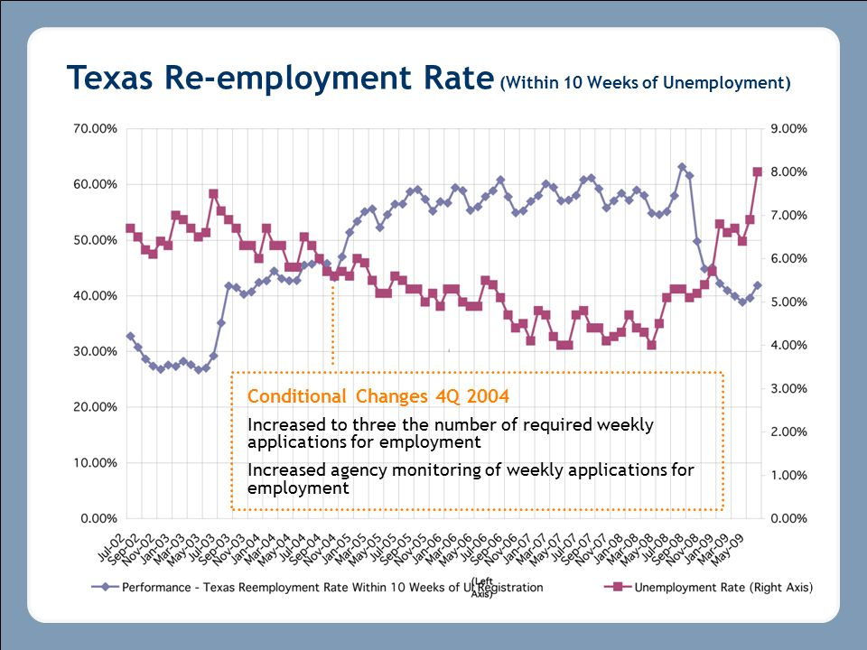 Conditional Changes 4Q 2004 Increased to three the number of required weekly applications for employment Increased agency monitoring of weekly applications for employment Texas Re-employment Rate (Within 10 Weeks of Unemployment)