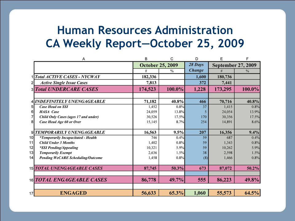 Human Resources Administration CA Weekly Report—October 25, 2009