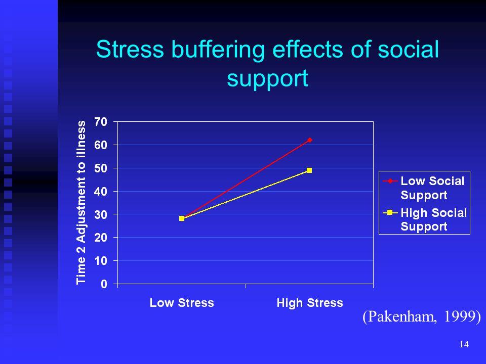 14 Stress buffering effects of social support (Pakenham, 1999)