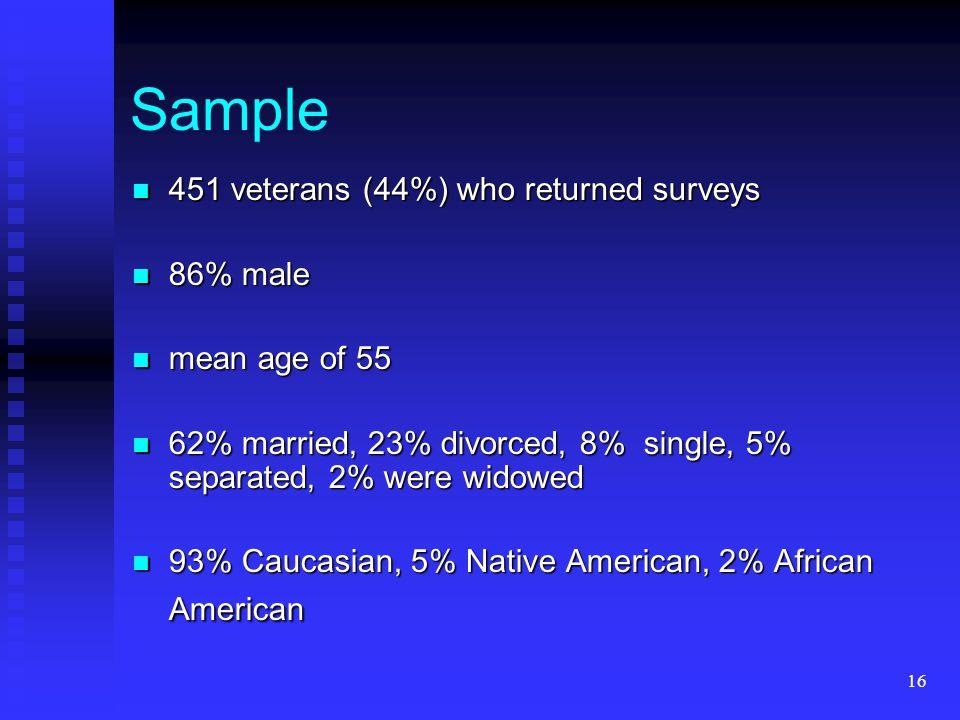 16 Sample 451 veterans (44%) who returned surveys 451 veterans (44%) who returned surveys 86% male 86% male mean age of 55 mean age of 55 62% married,
