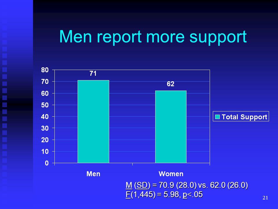 21 Men report more support M (SD) = 70.9 (28.0) vs. 62.0 (26.0) F(1,445) = 5.98, p<.05