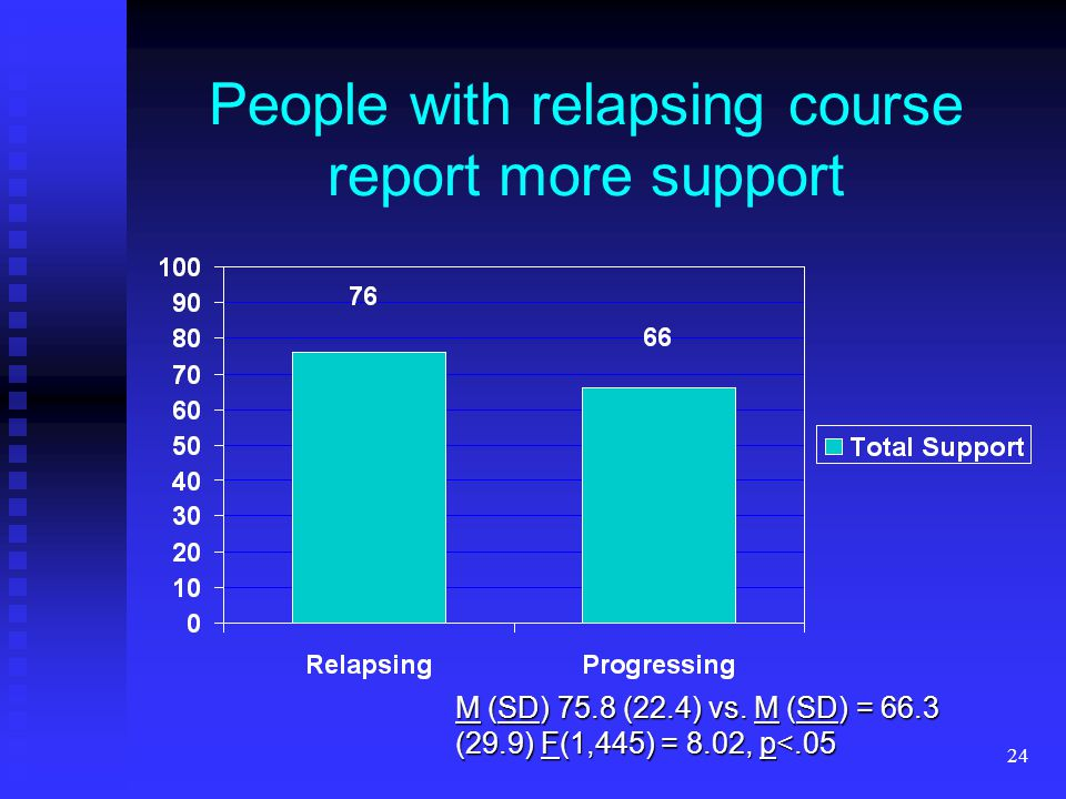 24 People with relapsing course report more support M (SD) 75.8 (22.4) vs. M (SD) = 66.3 (29.9) F(1,445) = 8.02, p<.05