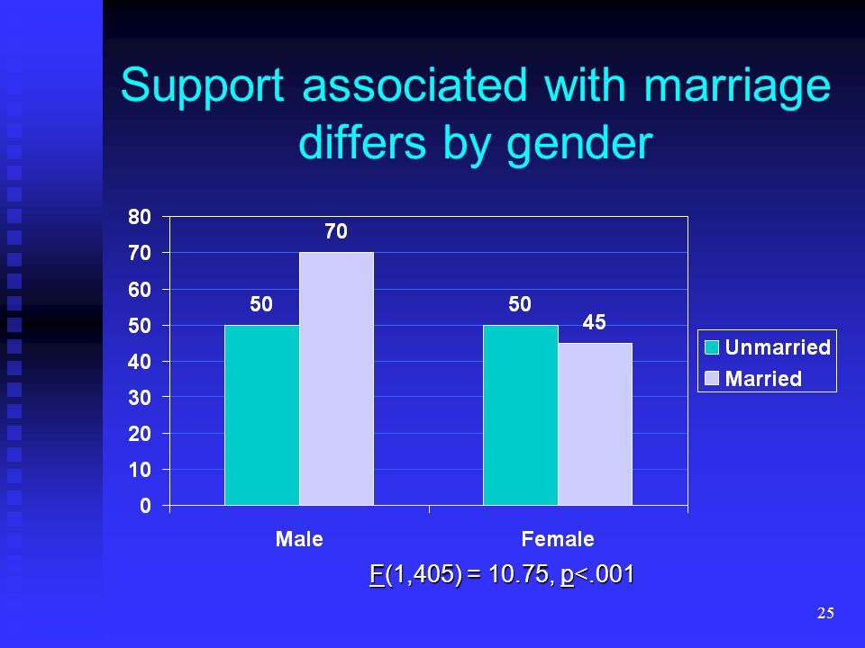 25 Support associated with marriage differs by gender F(1,405) = 10.75, p<.001