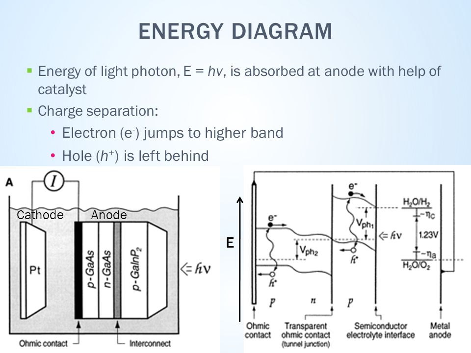 ENERGY DIAGRAM  Energy of light photon, E = hv, is absorbed at anode with help of catalyst  Charge separation: Electron (e - ) jumps to higher band Hole (h + ) is left behind   E AnodeCathode