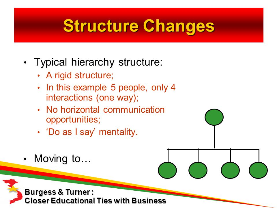 Closer Educational Ties with Business Burgess & Turner : Typical hierarchy structure: A rigid structure; In this example 5 people, only 4 interactions (one way); No horizontal communication opportunities; 'Do as I say' mentality.
