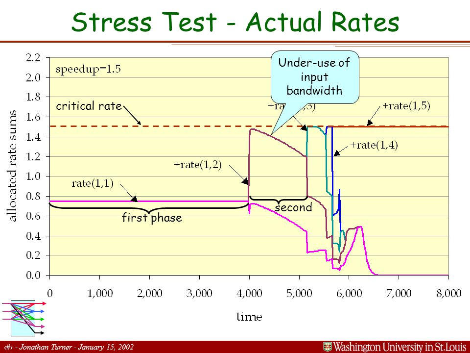 10 - Jonathan Turner - January 15, 2002 Stress Test - Actual Rates critical rate first phase second Under-use of input bandwidth