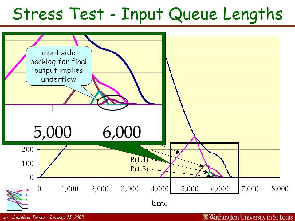 11 - Jonathan Turner - January 15, 2002 Stress Test - Input Queue Lengths input side backlog for final output implies underflow