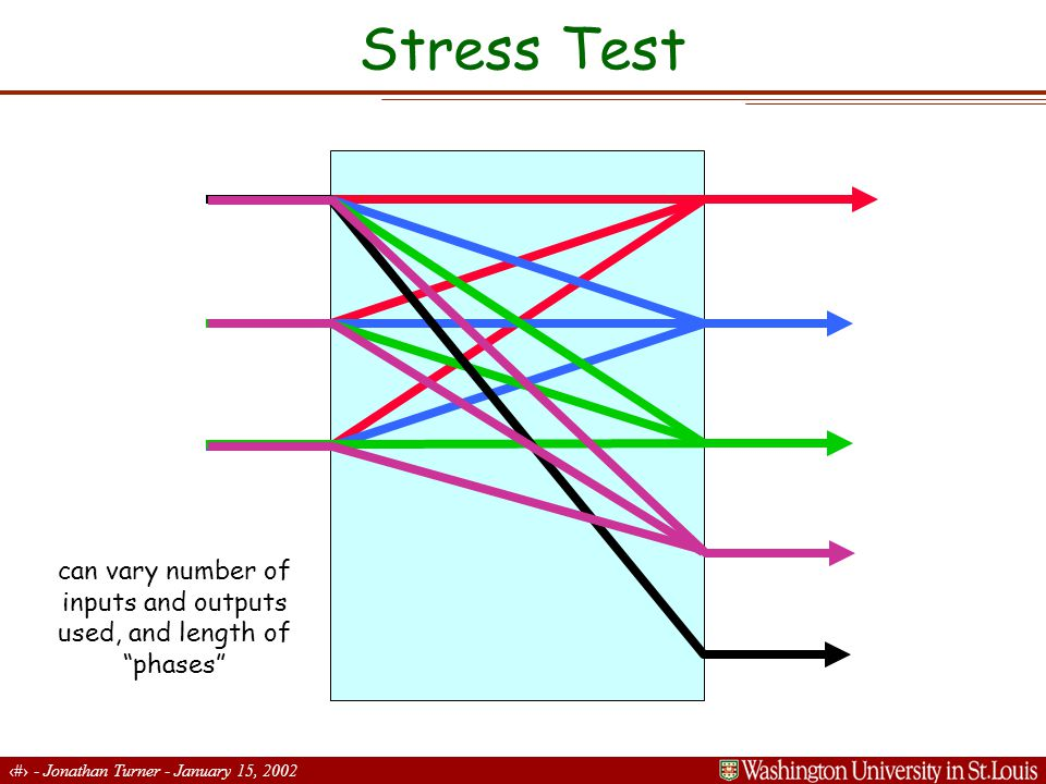 9 - Jonathan Turner - January 15, 2002 Stress Test Simulation - Min Rates first phase second critical rate