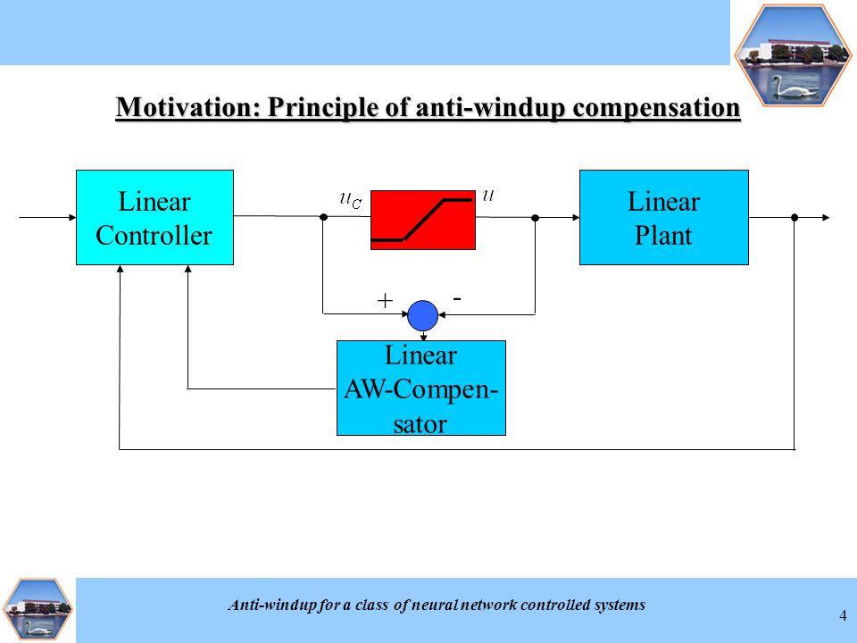 Anti-windup for a class of neural network controlled systems 4 Linear Plant Linear Controller + - Linear AW-Compen- sator Motivation: Principle of ant