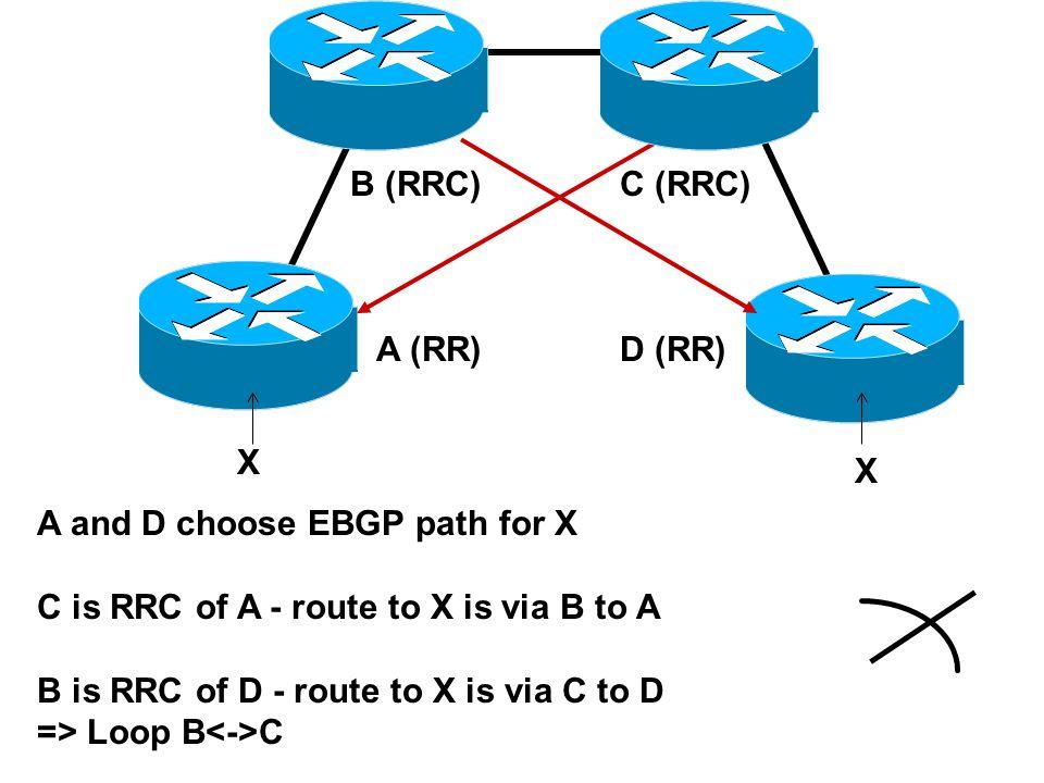 X X A and D choose EBGP path for X C is RRC of A - route to X is via B to A B is RRC of D - route to X is via C to D => Loop B C A (RR) B (RRC)C (RRC) D (RR)