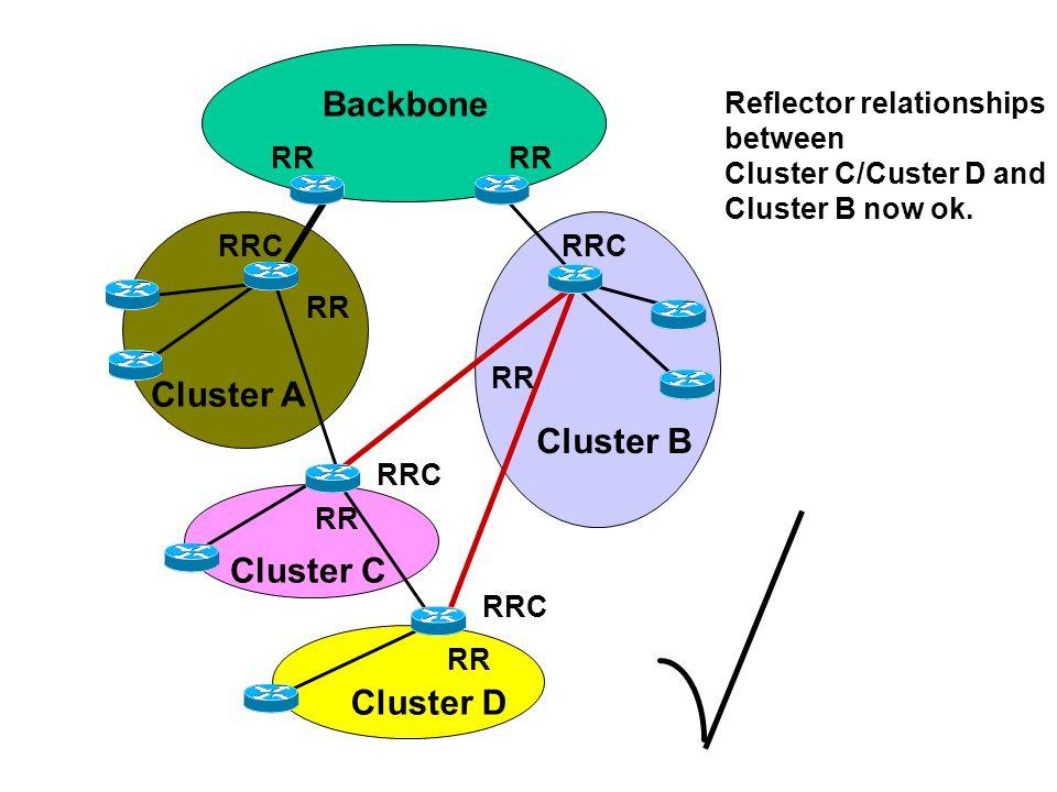 Cluster B Backbone Cluster D RR RRC RR Cluster C Cluster A RR Reflector relationships between Cluster C/Custer D and Cluster B now ok.