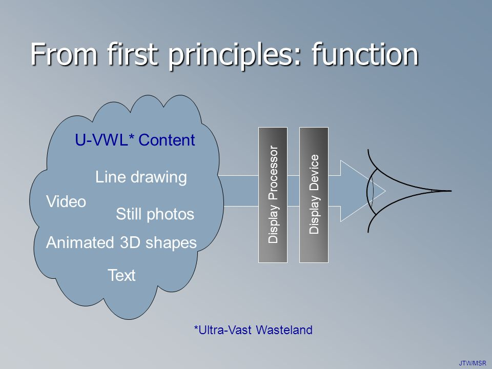 JTW/MSR From first principles: function Display Processor U-VWL* Content Video Text Line drawing Animated 3D shapes *Ultra-Vast Wasteland Still photos Display Device