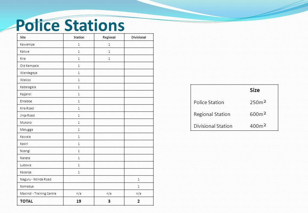 Police Stations SiteStationRegionalDivisional Kawempe11 Katwe11 Kira11 Old Kampala1 Wandegeya1 Wakiso1 Kabalagala1 Kajjansi1 Entebbe1 Kira Road1 Jinja Road1 Mukono1 Matugga1 Kawala1 Kakiri1 Nsangi1 Natete1 Lubowa1 Kasanje1 Naguru - Ntinda Road 1 Nsmabya 1 Masindi - Training Centren/a TOTAL1932 Size Police Station250m ² Regional Station600m ² Divisional Station400m ²