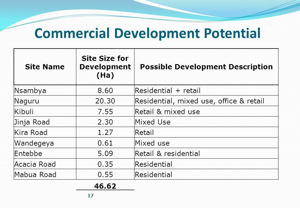 17 Commercial Development Potential Site Name Site Size for Development (Ha) Possible Development Description Nsambya8.60Residential + retail Naguru20.30Residential, mixed use, office & retail Kibuli7.55Retail & mixed use Jinja Road2.30Mixed Use Kira Road1.27Retail Wandegeya0.61Mixed use Entebbe5.09Retail & residential Acacia Road0.35Residential Mabua Road0.55Residential 46.62