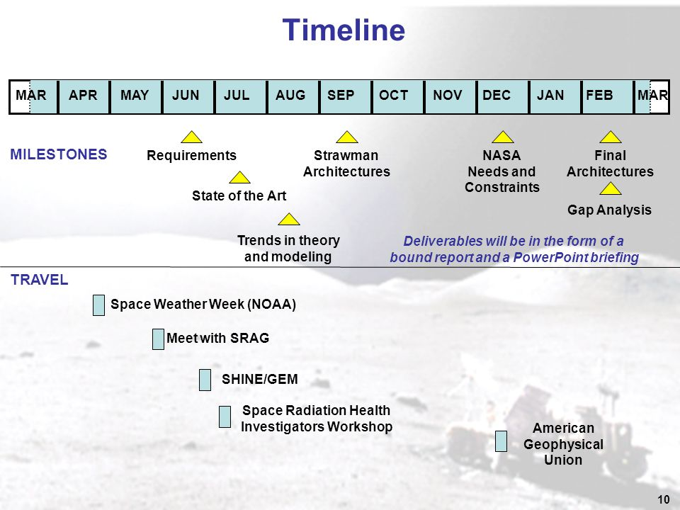 10 Timeline MARAPRMAYJUNJULAUGSEPOCTNOVDECJANFEBMAR Requirements State of the Art Trends in theory and modeling Strawman Architectures NASA Needs and Constraints Final Architectures Gap Analysis Meet with SRAG Space Weather Week (NOAA) SHINE/GEM Space Radiation Health Investigators Workshop American Geophysical Union TRAVEL MILESTONES Deliverables will be in the form of a bound report and a PowerPoint briefing
