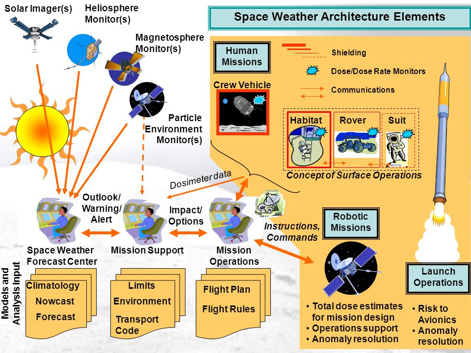5 OCE Study Elements of the study will include: –Identify NASA Mission Directorates strategic and mission requirements –Describe current state of space weather/climatology architecture (sensors, models, simulation facilities, and forecasting capability) –Document current trends in space weather/climatology theory and models –Prepare NASA operational space weather needs and constraints document Output of the study should include three alternative architectures: – status quo – modestly evolutionary – breakthrough