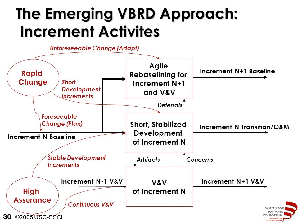 ©2005 USC-SSCI 30 Increment N Baseline Increment N+1 Baseline The Emerging VBRD Approach: Increment Activites Rapid Change High Assurance Agile Rebaselining for Increment N+1 and V&V Short, Stabilized Development of Increment N V&V of Increment N Increment N Transition/O&M Increment N-1 V&V Unforeseeable Change (Adapt) Short Development Increments Increment N+1 V&V Stable Development Increments Continuous V&V ConcernsArtifacts Deferrals Foreseeable Change (Plan)
