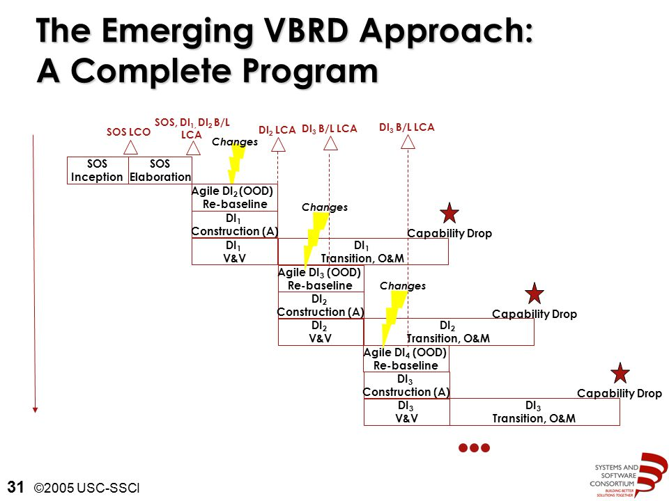 ©2005 USC-SSCI 31 The Emerging VBRD Approach: A Complete Program SOS Inception SOS Elaboration Agile DI 2 (OOD) Re-baseline DI 1 Construction (A) DI 1 V&V Agile DI 3 (OOD) Re-baseline DI 2 Construction (A) DI 2 V&V Agile DI 4 (OOD) Re-baseline DI 3 Construction (A) DI 3 V&V DI 1 Transition, O&M DI 2 Transition, O&M SOS LCO SOS, DI 1, DI 2 B/L LCA DI 2 LCA Changes DI 3 B/L LCA Changes DI 3 B/L LCA Changes Capability Drop DI 3 Transition, O&M Capability Drop