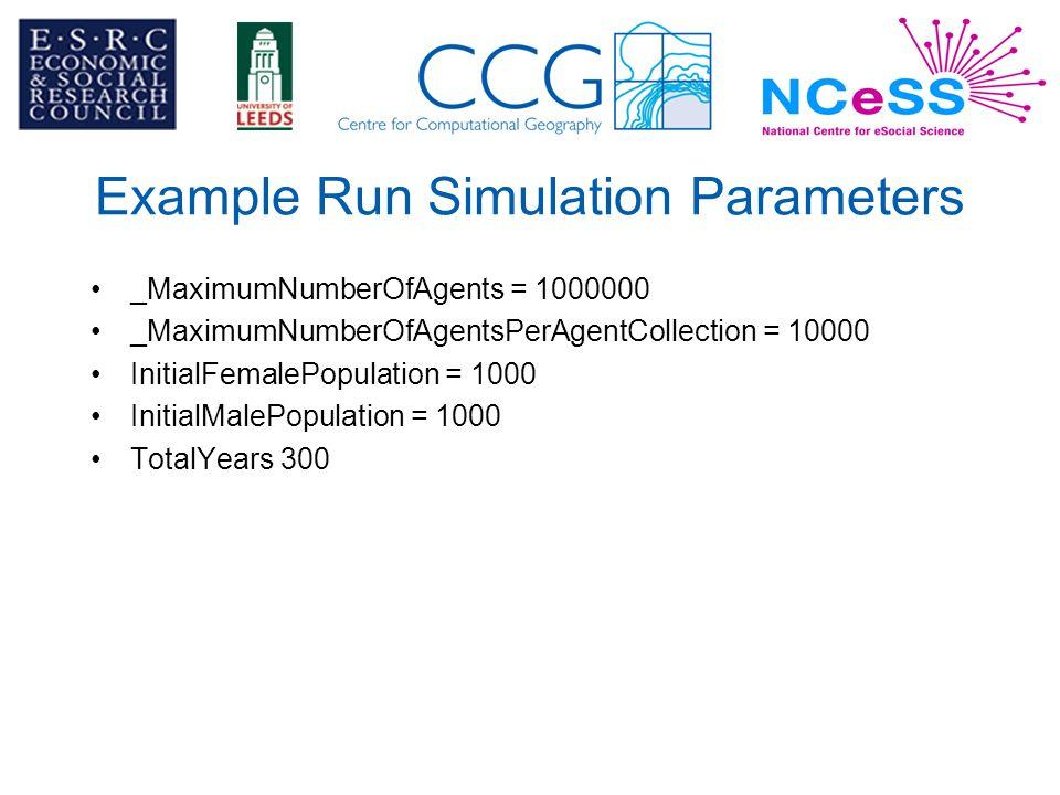 Example Run Simulation Parameters _MaximumNumberOfAgents = 1000000 _MaximumNumberOfAgentsPerAgentCollection = 10000 InitialFemalePopulation = 1000 InitialMalePopulation = 1000 TotalYears 300
