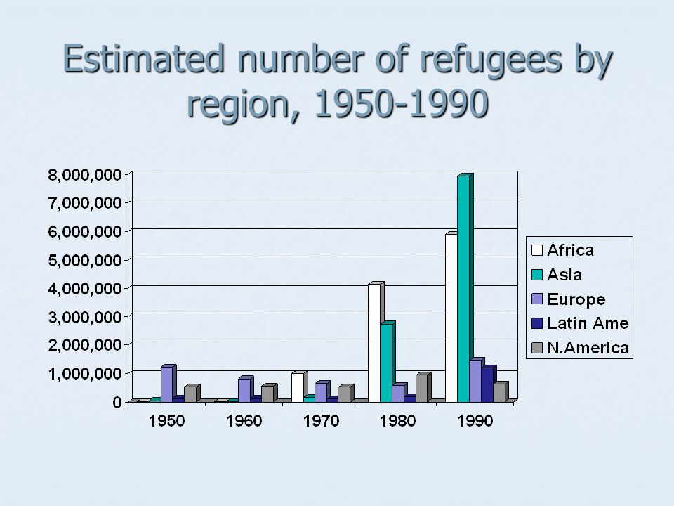 Estimated number of refugees by region, 1950-1990