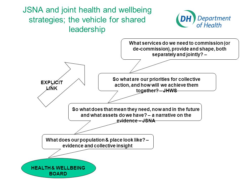 JSNA and joint health and wellbeing strategies; the vehicle for shared leadership HEALTH & WELLBEING BOARD What does our population & place look like.