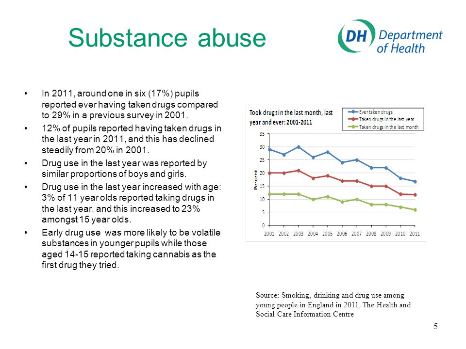 Substance abuse In 2011, around one in six (17%) pupils reported ever having taken drugs compared to 29% in a previous survey in 2001.