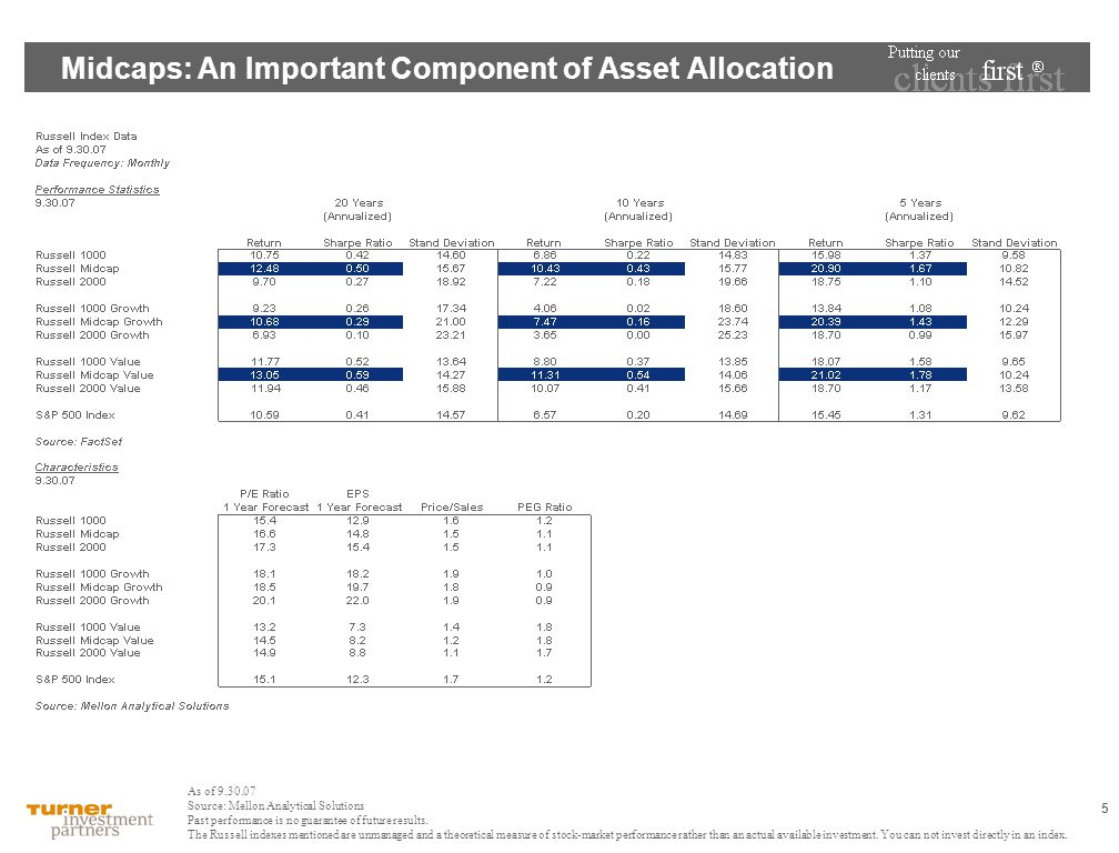5 Midcaps: An Important Component of Asset Allocation As of 9.30.07 Source: Mellon Analytical Solutions Past performance is no guarantee of future res