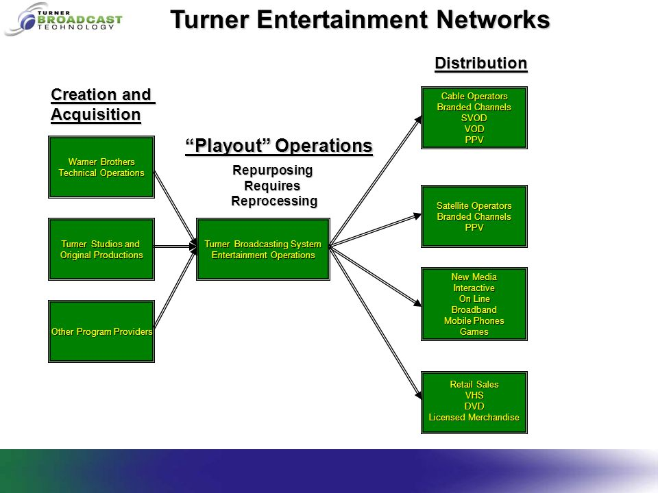 Turner Entertainment Networks Warner Brothers Technical Operations Turner Broadcasting System Entertainment Operations Retail Sales VHSDVD Licensed Me