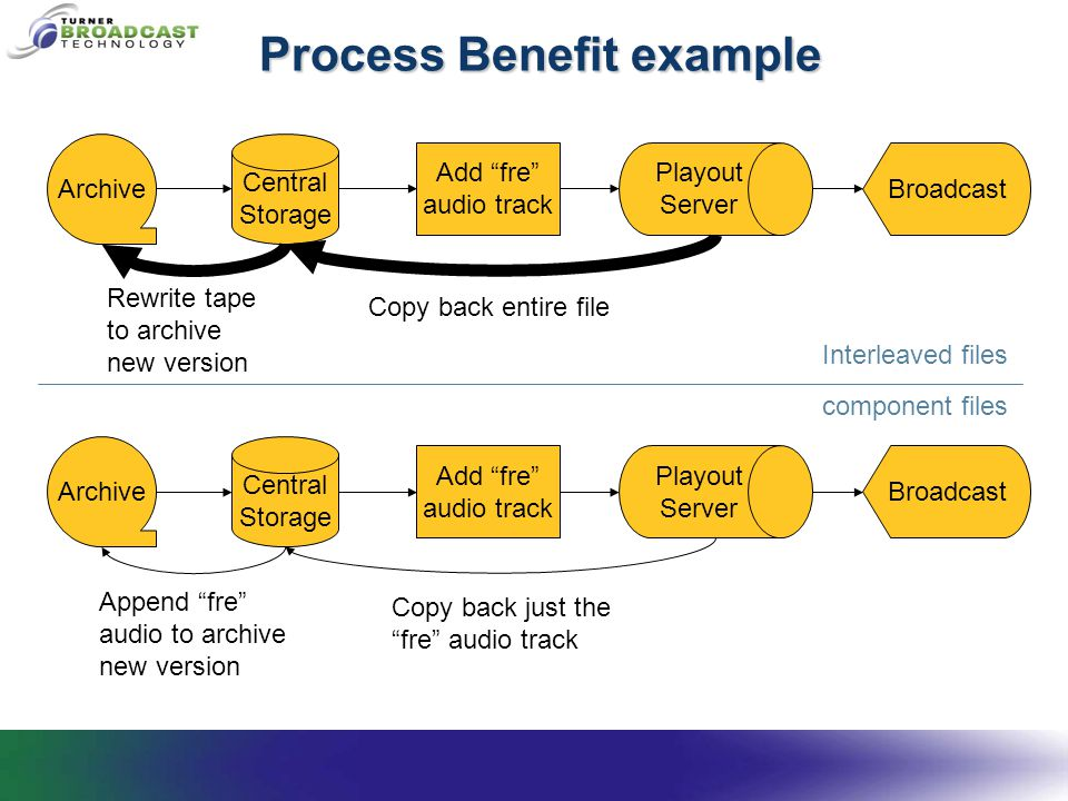 Process Benefit example Archive Central Storage Playout Server Broadcast Add fre audio track Copy back entire file Rewrite tape to archive new version Archive Central Storage Playout Server Broadcast Add fre audio track Copy back just the fre audio track Append fre audio to archive new version Interleaved files component files