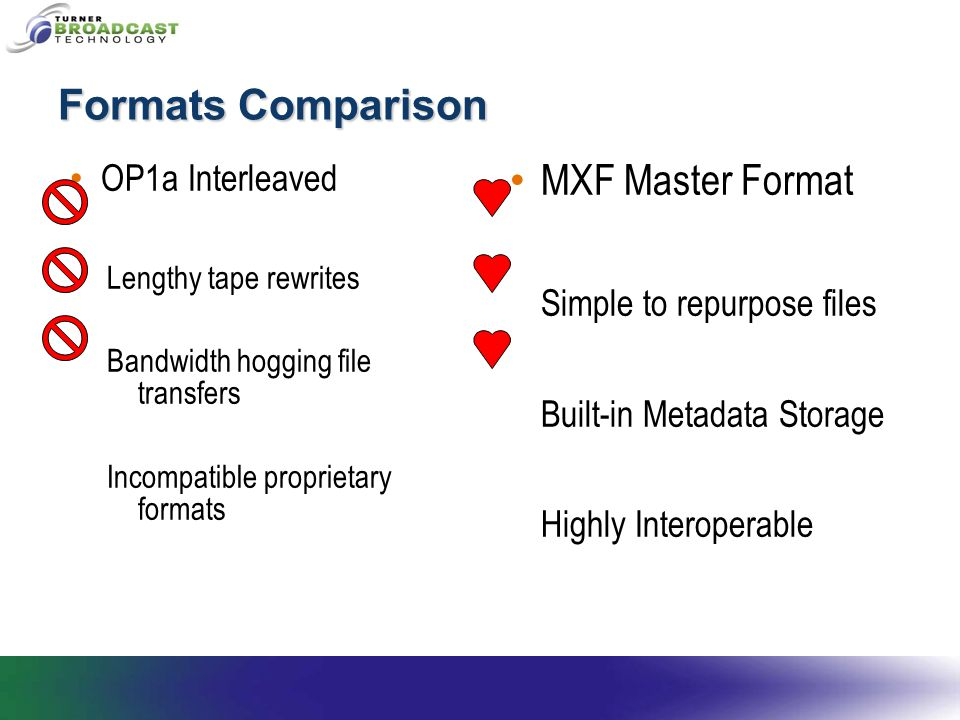 Formats Comparison OP1a Interleaved Lengthy tape rewrites Bandwidth hogging file transfers Incompatible proprietary formats MXF Master Format Simple to repurpose files Built-in Metadata Storage Highly Interoperable