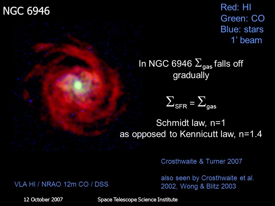 12 October 2007Space Telescope Science Institute NGC 6946 VLA HI / NRAO 12m CO / DSS In NGC 6946  gas falls off gradually  SFR =  gas Schmidt law,