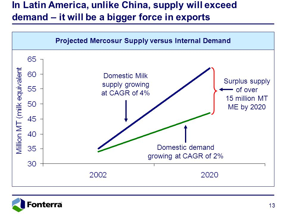 13 In Latin America, unlike China, supply will exceed demand – it will be a bigger force in exports Domestic Milk supply growing at CAGR of 4% Surplus