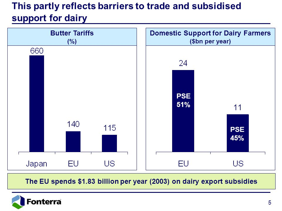 5 This partly reflects barriers to trade and subsidised support for dairy Butter Tariffs (%) The EU spends $1.83 billion per year (2003) on dairy export subsidies Domestic Support for Dairy Farmers ($bn per year) PSE 51% PSE 45%