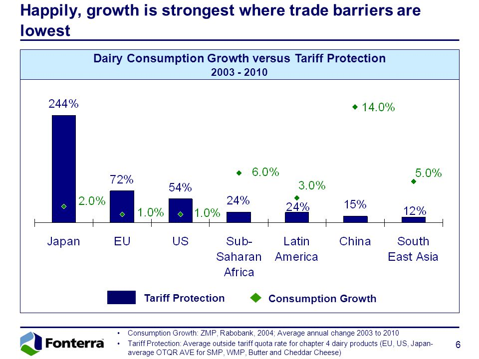 6 Happily, growth is strongest where trade barriers are lowest Tariff Protection Consumption Growth Consumption Growth: ZMP, Rabobank, 2004; Average annual change 2003 to 2010 Tariff Protection: Average outside tariff quota rate for chapter 4 dairy products (EU, US, Japan- average OTQR AVE for SMP, WMP, Butter and Cheddar Cheese) Dairy Consumption Growth versus Tariff Protection 2003 - 2010