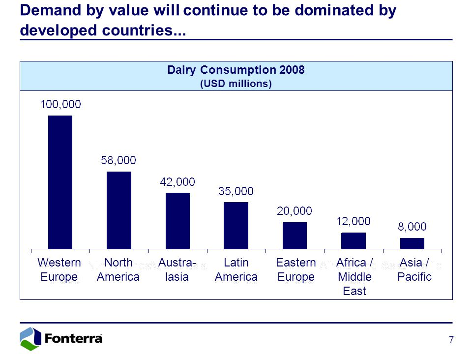 7 Demand by value will continue to be dominated by developed countries... Dairy Consumption 2008 (USD millions) Western Europe North America Austra- l