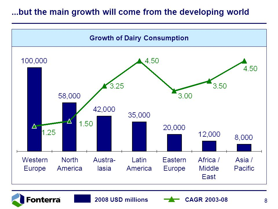 8...but the main growth will come from the developing world Growth of Dairy Consumption 2008 USD millions CAGR 2003-08 Western Europe North America Austra- lasia Latin America Eastern Europe Africa / Middle East Asia / Pacific