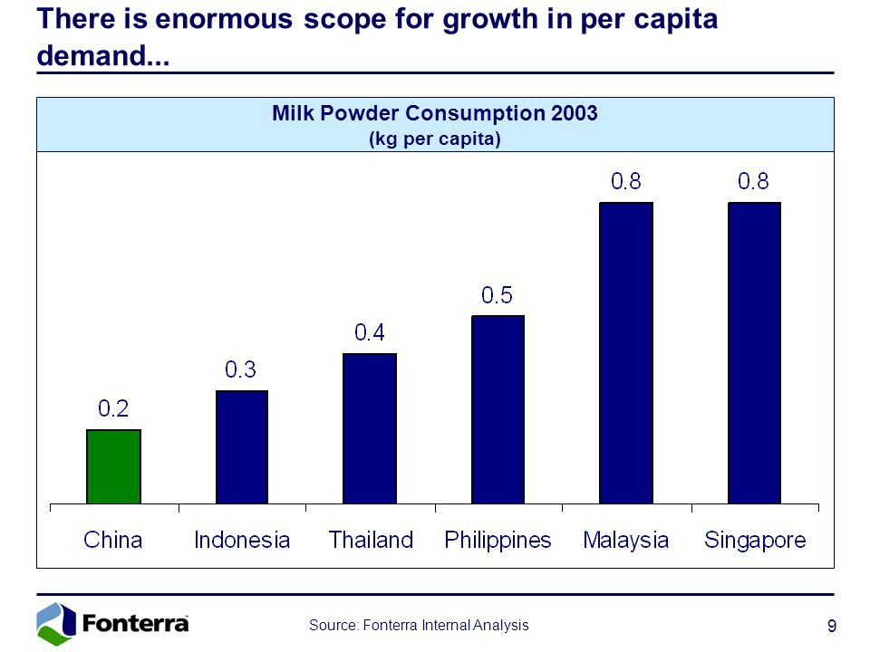 9 Milk Powder Consumption 2003 (kg per capita) There is enormous scope for growth in per capita demand...