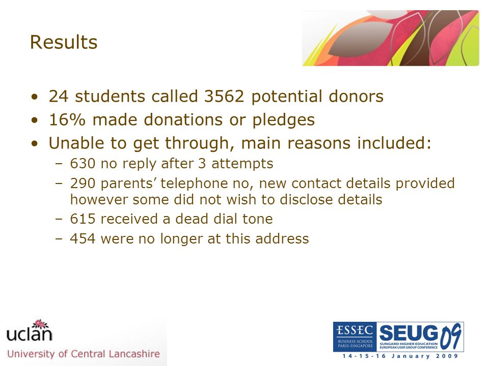 Results 24 students called 3562 potential donors 16% made donations or pledges Unable to get through, main reasons included: –630 no reply after 3 att
