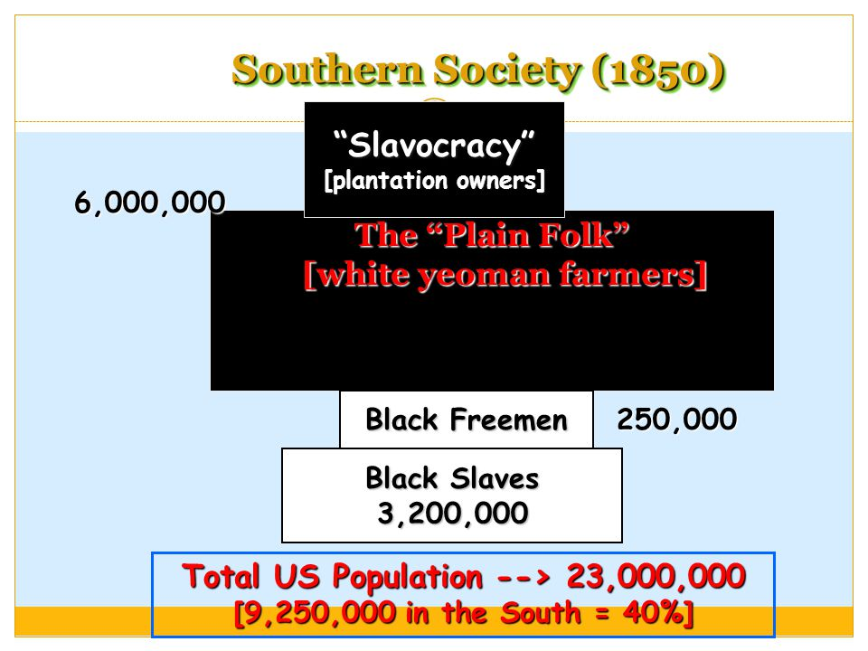 Southern Society (1850) The Plain Folk [white yeoman farmers] Slavocracy [plantation owners] Black Freemen Black Slaves 3,200,000 Total US Population --> 23,000,000 [9,250,000 in the South = 40%] 6,000,000 250,000