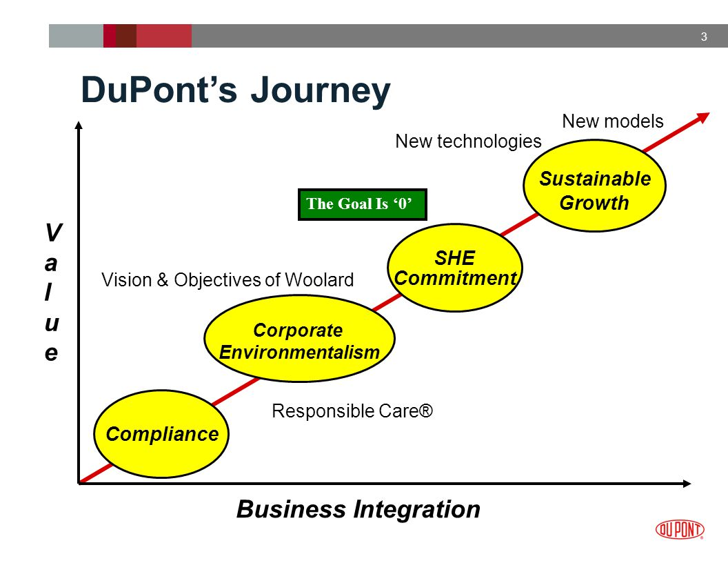 3 Compliance ValueValue Business Integration Corporate Environmentalism Vision & Objectives of Woolard Sustainable Growth New models New technologies SHE Commitment DuPont's Journey The Goal Is '0' Responsible Care®