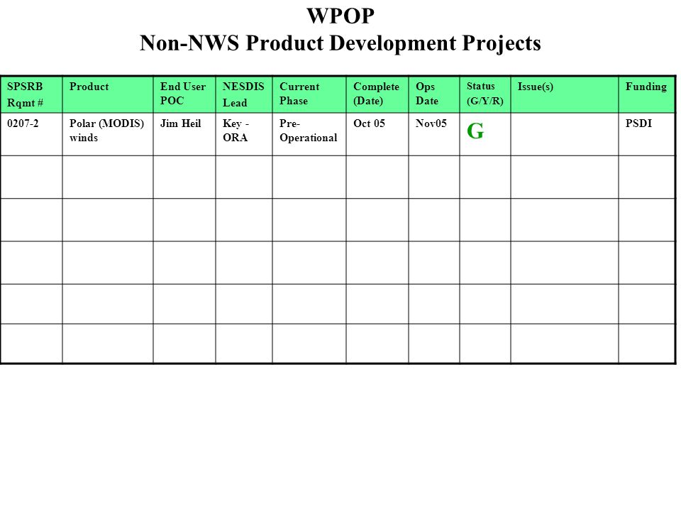 WPOP Non-NWS Product Development Projects SPSRB Rqmt # ProductEnd User POC NESDIS Lead Current Phase Complete (Date) Ops Date Status (G/Y/R) Issue(s)Funding 0207-2Polar (MODIS) winds Jim HeilKey - ORA Pre- Operational Oct 05Nov05 G PSDI