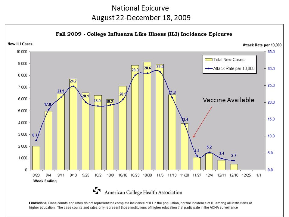 National Epicurve August 22-December 18, 2009 Vaccine Available
