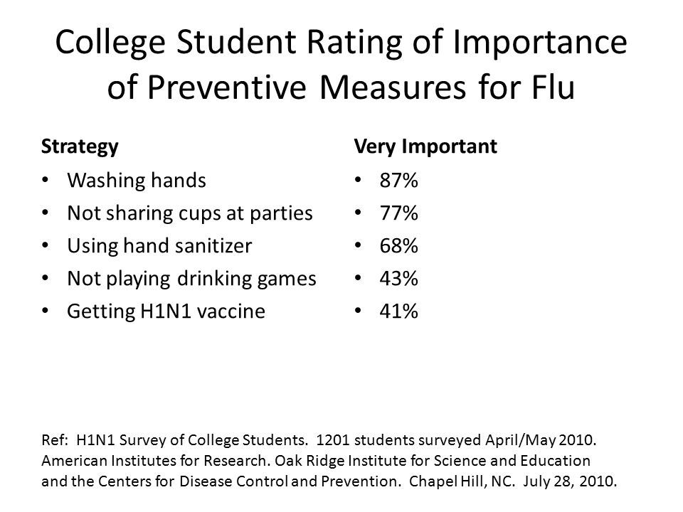 College Student Rating of Importance of Preventive Measures for Flu Strategy Washing hands Not sharing cups at parties Using hand sanitizer Not playin