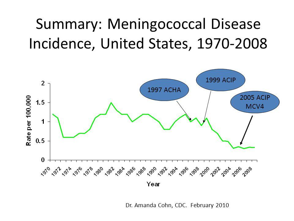 Summary: Meningococcal Disease Incidence, United States, 1970-2008 1997 ACHA 1999 ACIP 2005 ACIP MCV4 Dr.
