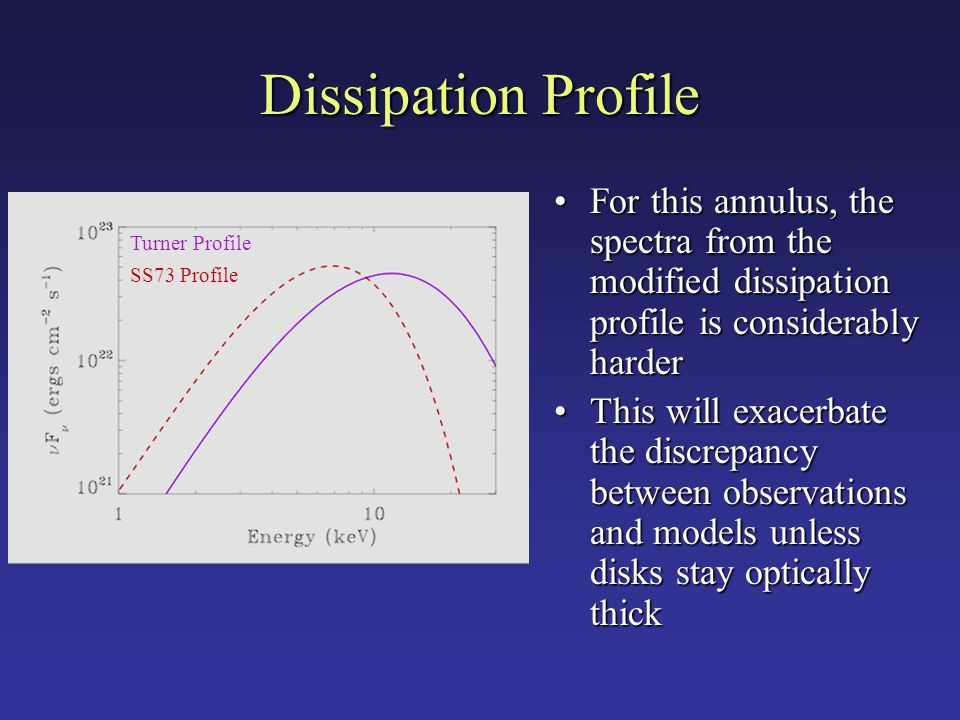 Dissipation Profile For this annulus, the spectra from the modified dissipation profile is considerably harderFor this annulus, the spectra from the modified dissipation profile is considerably harder This will exacerbate the discrepancy between observations and models unless disks stay optically thickThis will exacerbate the discrepancy between observations and models unless disks stay optically thick Turner Profile SS73 Profile